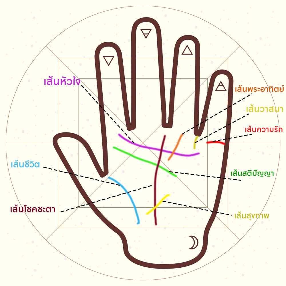3 เส้นลายมือวาสนาดี เสริมบารมีให้แก่ตนเอง